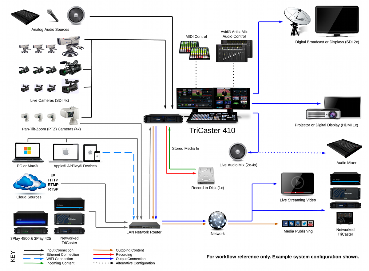TriCaster_410_System_Diagram