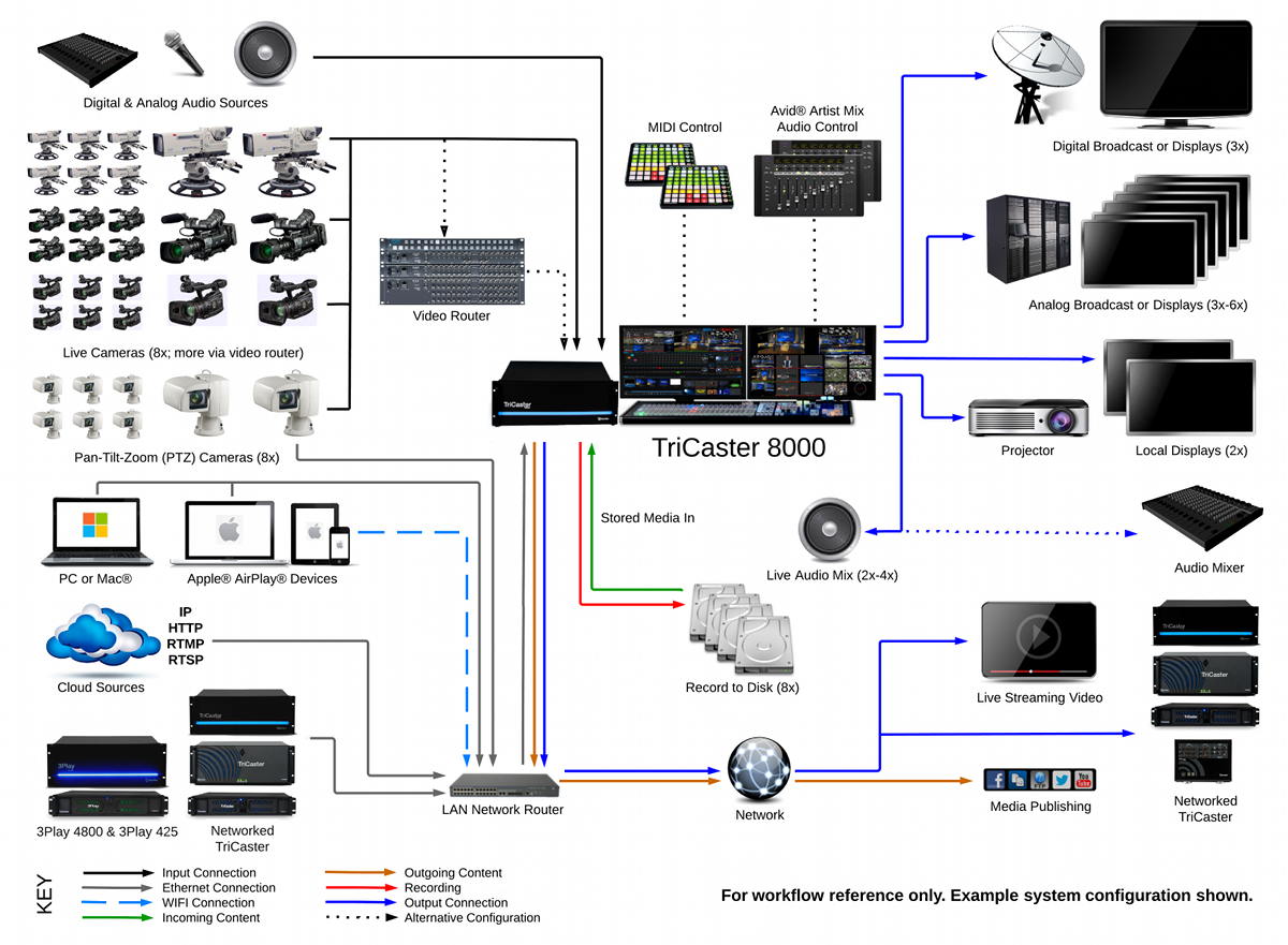 TriCaster_8000_System_Diagram